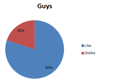 guys valentines pie chart