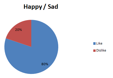 happy sad valentines stats pie chart